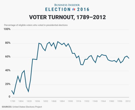 bi-graphics_voter-turnout