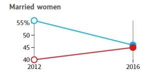 married-women-voters