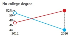 no-college-degree-voters